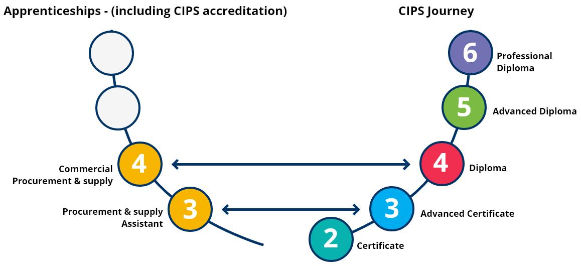 Course-diagram
